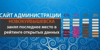 Новокуйбышевск рейтинг сайта администрации